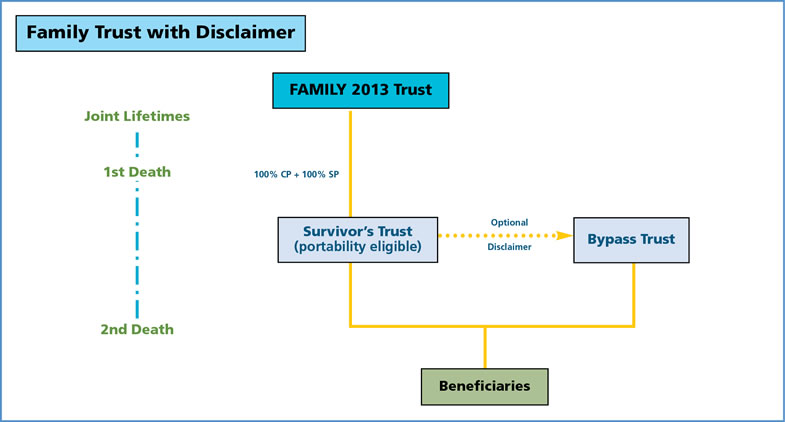 Flow Diagram Key also Qtip trust besides Vol 5 3 besides Ex les additionally Ctc Conference On Estate Succession Planning Trusts Under Fema 02022013. on irrevocable trust diagram